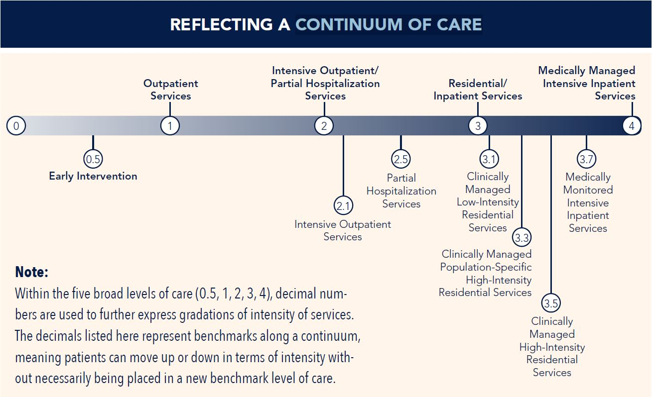 High-res continuum of care graphic