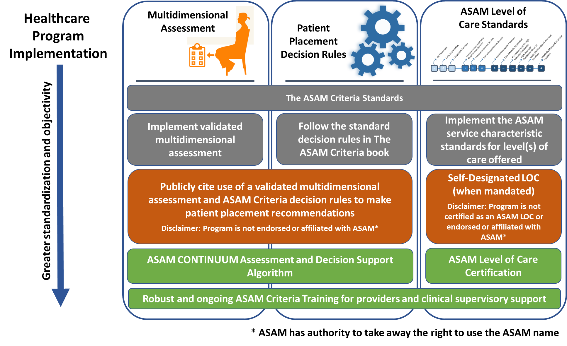 The ASAM Criteria Healthcare Program Implementation