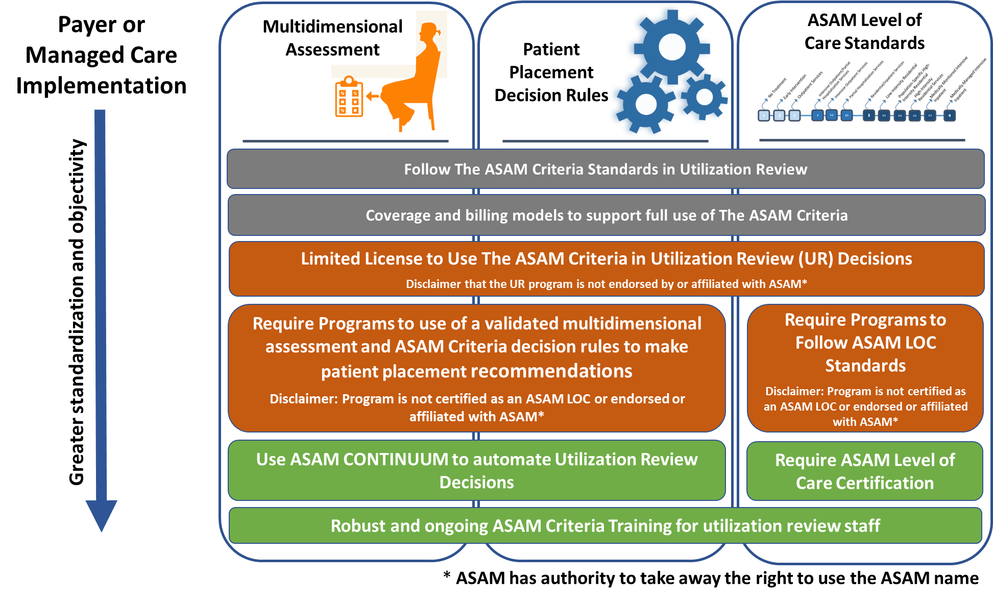 The ASAM Criteria Payer or Managed Care Implementation